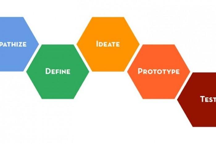 Le processus du Design Thinking selon la D.School de l'Université de Stanford