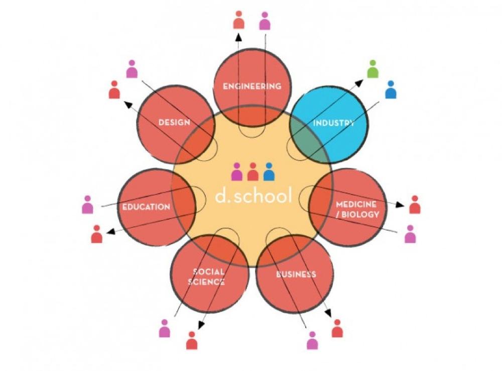 Le design thinking est une approche de l'innovation qui s'applique à de nombreux domaines